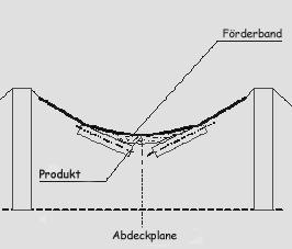 Schematische Darstellung Abdeckplane für Transportband in einem Kalksandsteinwerk